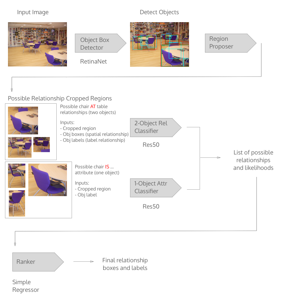 Simple visual relationship detection - phu makes software for humans